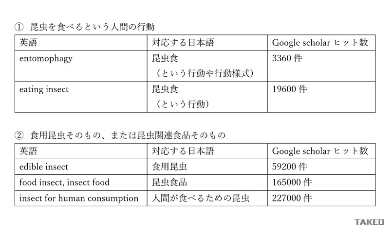 昆虫食英語 英語 昆虫食 entomophagy insect eating Food Bug